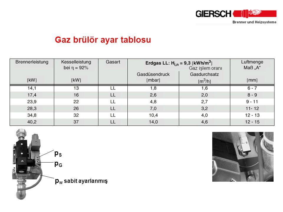 Gaz brülör ayar tablosu p W sabit ayarlanmış pGpG pSpS Gaz işlem oranı