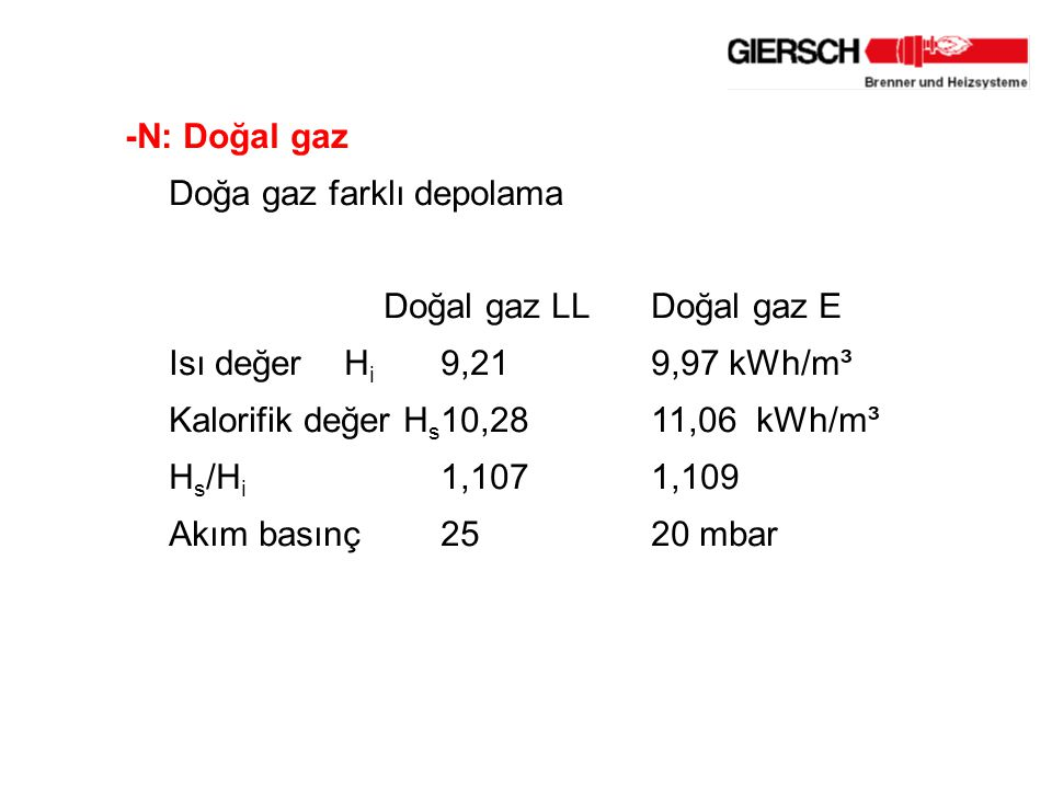 -N: Doğal gaz Doğa gaz farklı depolama Doğal gaz LLDoğal gaz E Isı değer H i 9,219,97 kWh/m³ Kalorifik değer H s 10,28 11,06kWh/m³ H s /H i 1,1071,109 Akım basınç25 20 mbar