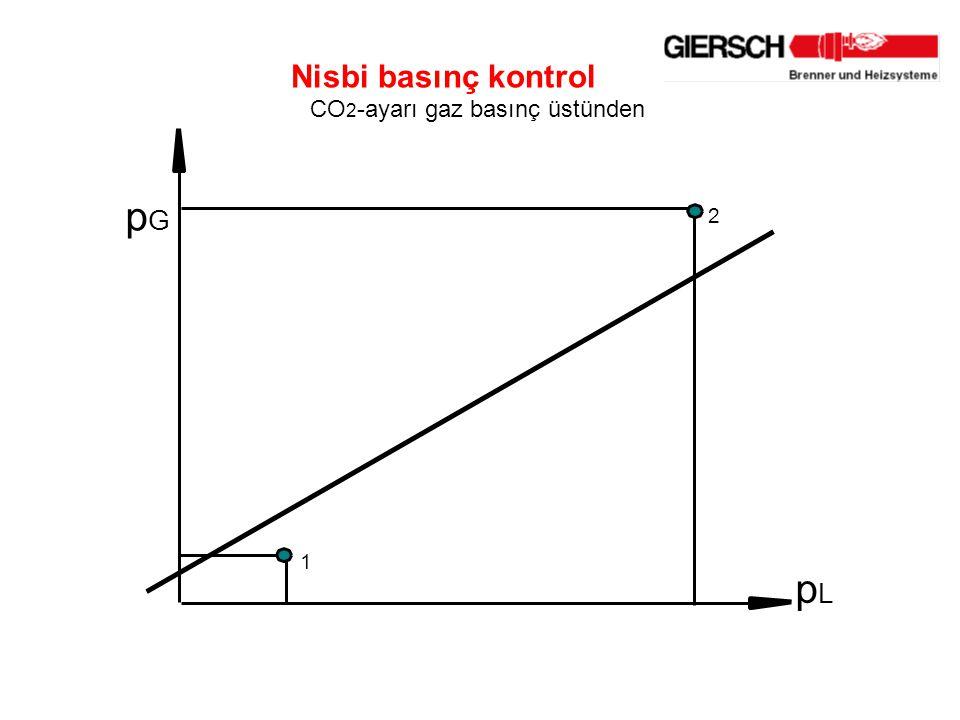 Nisbi basınç kontrol CO 2 -ayarı gaz basınç üstünden p G p L 2 1