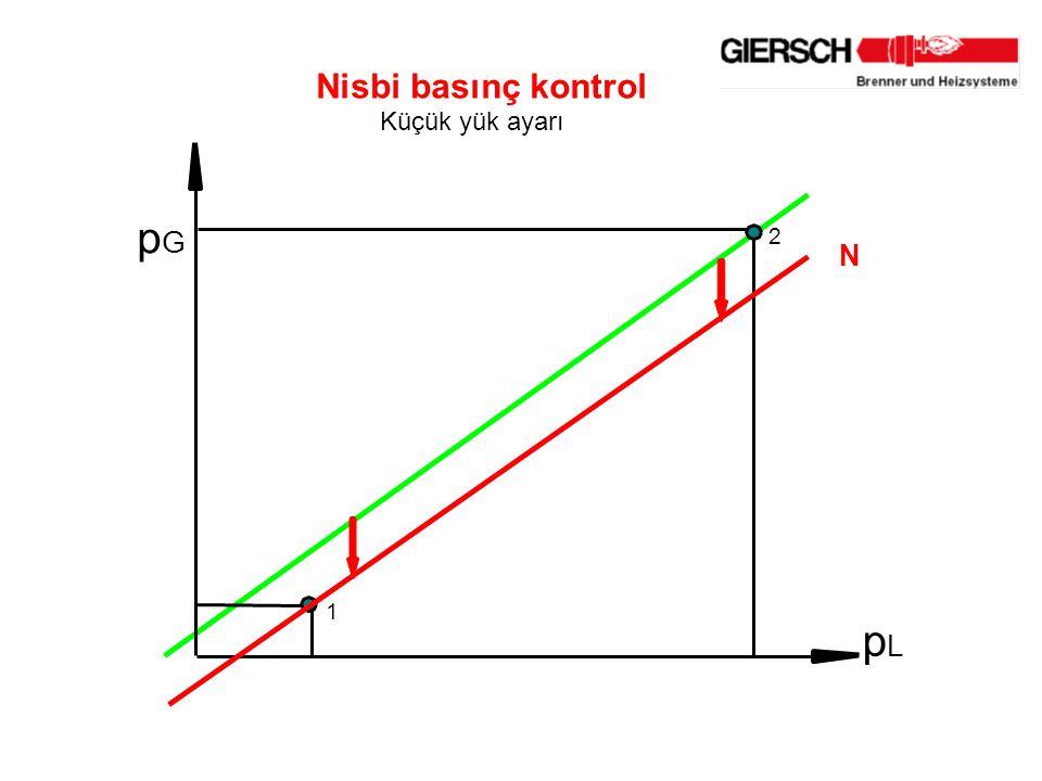 Nisbi basınç kontrol Küçük yük ayarı p G p L 2 1 N