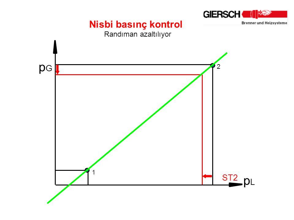p G p L 2 1 Nisbi basınç kontrol Randıman azaltılıyor ST2