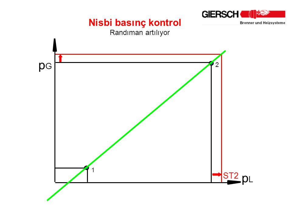 p G 2 1 Nisbi basınç kontrol Randıman artılıyor ST2 p L