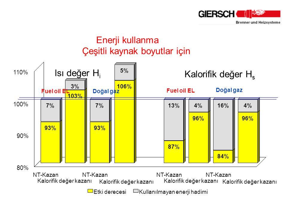 93% 103% 93% 106% 87% 96% 84% 96% 7% 3% 7% 5% 13%4%16%4% NT-Kazan Kalorifik değer kazanı NT-Kazan Kalorifik değer kazanı NT-Kazan Kalorifik değer kazanı NT-Kazan Kalorifik değer kazanı 80% 90% 100% 110% Etki derecesiKullanılmayan enerji hadimi lsı değer H i Fuel oil EL Doğal gaz Kalorifik değer H s Doğal gaz Fuel oil EL Enerji kullanma Çeşitli kaynak boyutlar için
