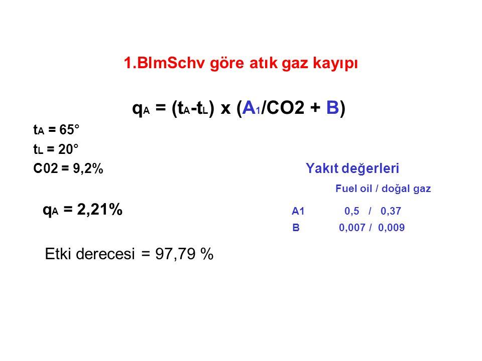 1.BlmSchv göre atık gaz kayıpı q A = (t A -t L ) x (A 1 /CO2 + B) t A = 65° t L = 20° C02 = 9,2% Yakıt değerleri Fuel oil / doğal gaz q A = 2,21% A1 0,5 / 0,37 B 0,007 / 0,009 Etki derecesi = 97,79 %