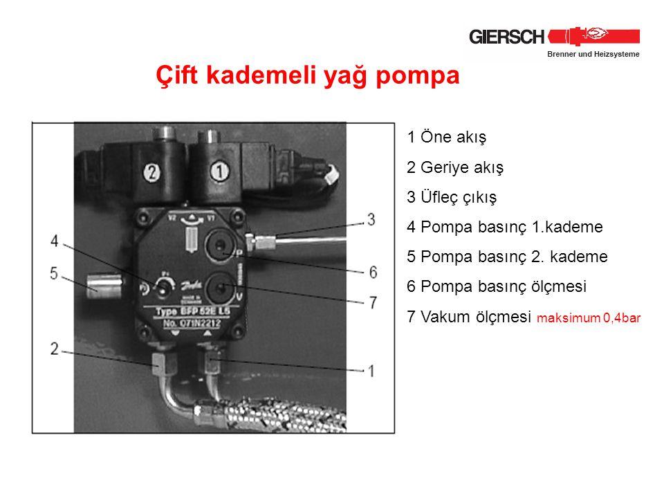 Çift kademeli yağ pompa 1 Öne akış 2 Geriye akış 3 Üfleç çıkış 4 Pompa basınç 1.kademe 5 Pompa basınç 2. kademe 6 Pompa basınç ölçmesi 7 Vakum ölçmesi