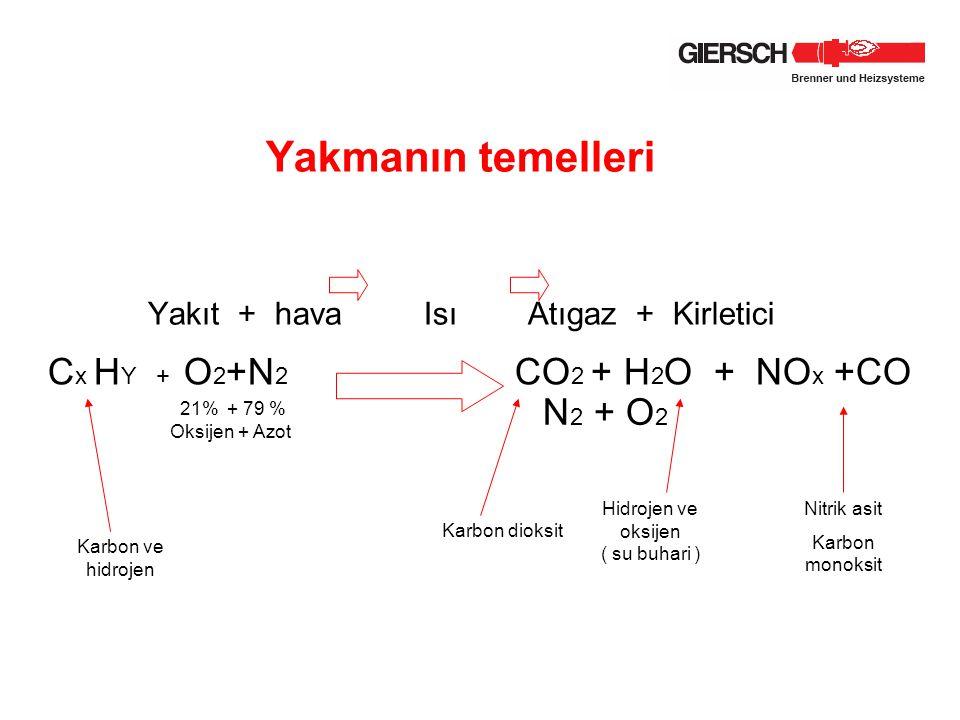 Yakmanın temelleri Yakıt + hava Isı Atıgaz + Kirletici C x H Y + O 2 +N 2 CO 2 + H 2 O + NO x +CO 21% + 79 % Oksijen + Azot N 2 + O 2 Karbon ve hidroj