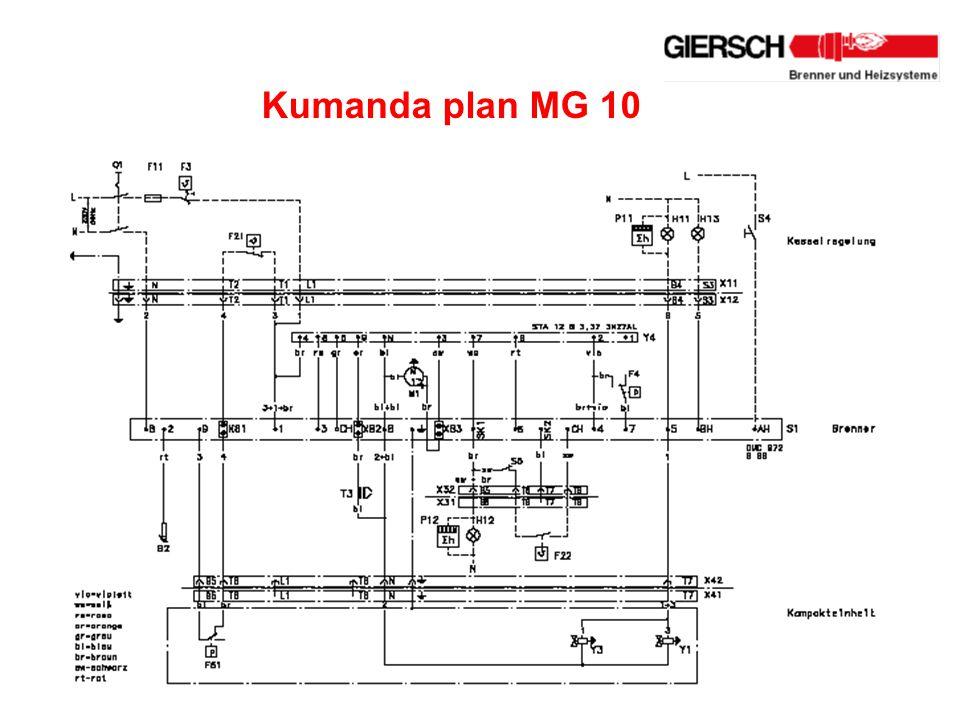 Kumanda plan MG 10