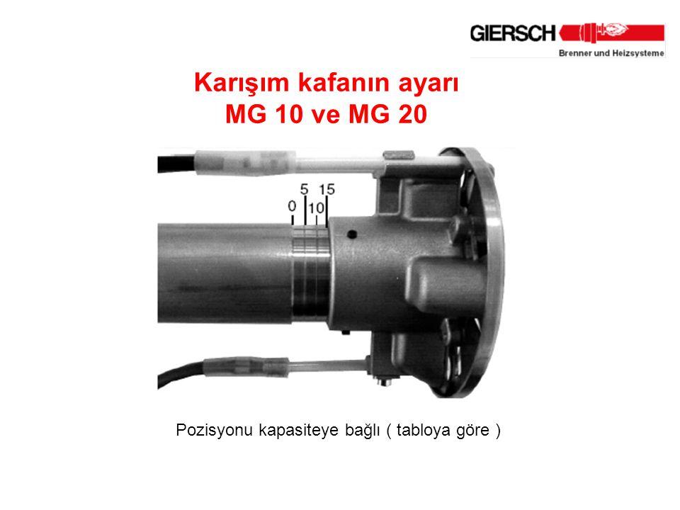 Karışım kafanın ayarı MG 10 ve MG 20 Pozisyonu kapasiteye bağlı ( tabloya göre )