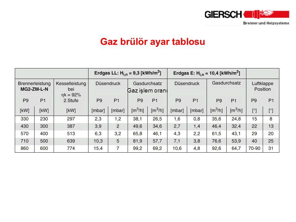 Gaz işlem oranı Gaz brülör ayar tablosu