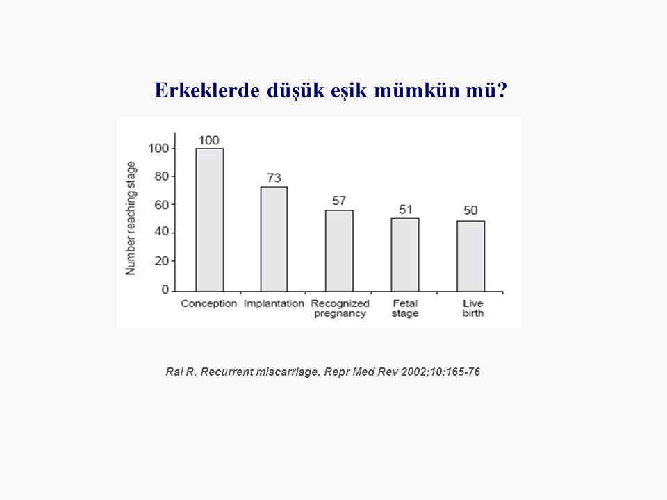 Rai R. Recurrent miscarriage. Repr Med Rev 2002;10:165-76 Erkeklerde düşük eşik mümkün mü