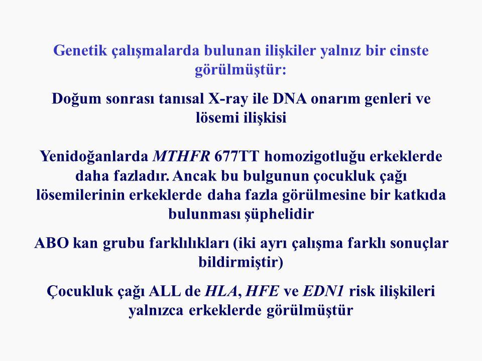 Genetik çalışmalarda bulunan ilişkiler yalnız bir cinste görülmüştür: Doğum sonrası tanısal X-ray ile DNA onarım genleri ve lösemi ilişkisi Yenidoğanlarda MTHFR 677TT homozigotluğu erkeklerde daha fazladır.