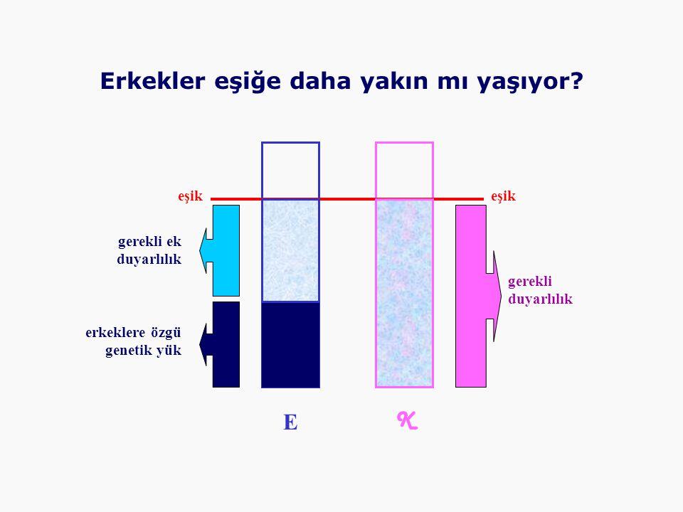 eşik E K erkeklere özgü genetik yük gerekli ek duyarlılık gerekli duyarlılık eşik Erkekler eşiğe daha yakın mı yaşıyor