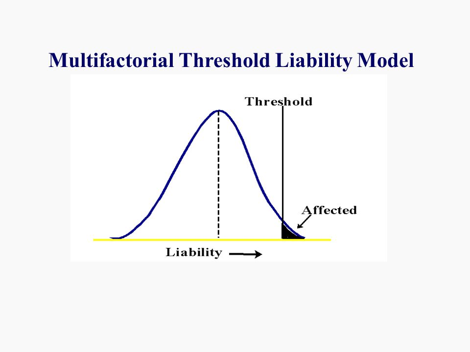 Multifactorial Threshold Liability Model