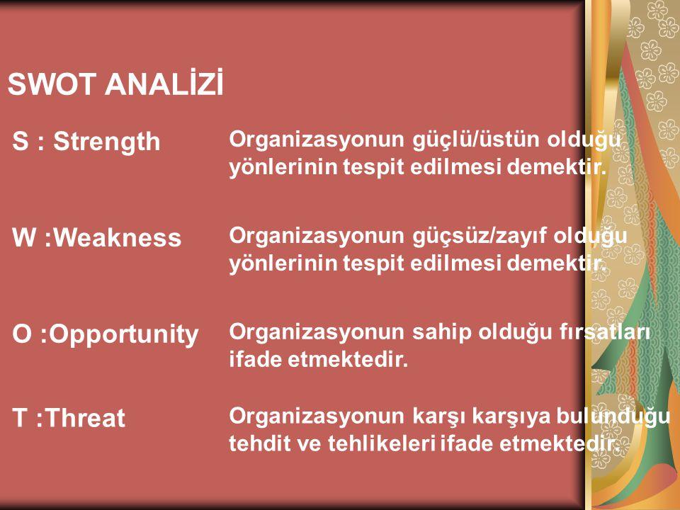 SWOT ANALİZİ S : Strength Organizasyonun güçlü/üstün olduğu yönlerinin tespit edilmesi demektir. W :Weakness Organizasyonun güçsüz/zayıf olduğu yönler