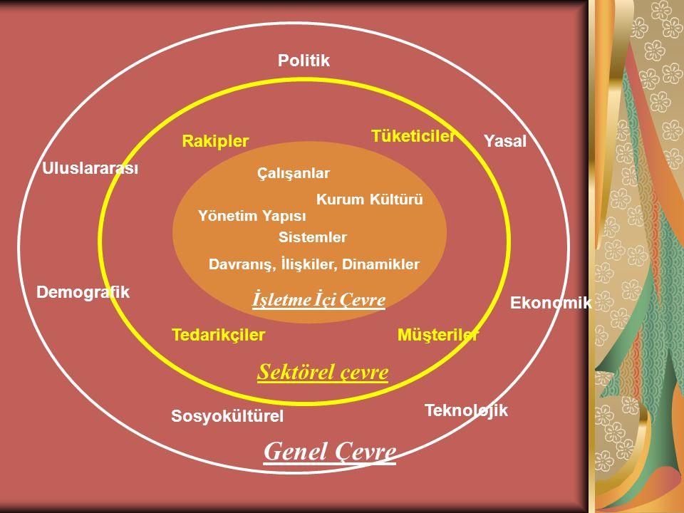 İÇ ÇEVRE Örgütün iç çevresinin analizi ile üstünlüklerin ve zayıflıkların belirlenmesi mümkün olur.