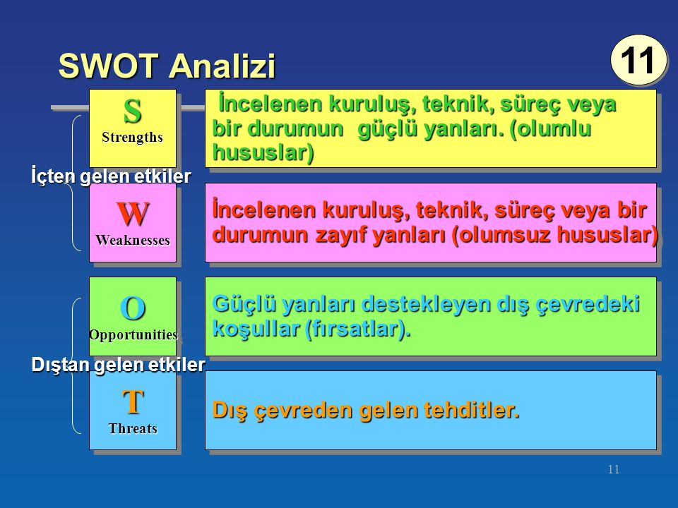 11 SWOT Analizi ©South-Western College Publishing SStrengthsSStrengths WWeaknessesWWeaknesses OOpportunitiesOOpportunities TThreatsTThreats İncelenen