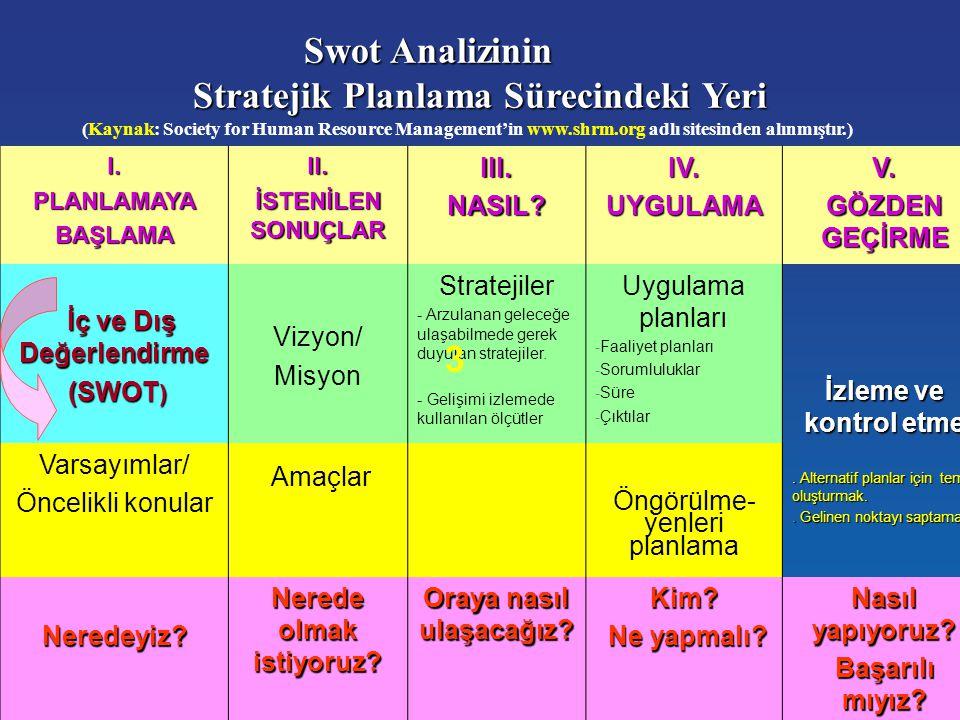 29 Swot Analizinin Stratejik Planlama Sürecindeki Yeri (Kaynak: Society for Human Resource Management'in www.shrm.org adlı sitesinden alınmıştır.) I.