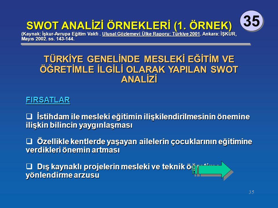 35 SWOT ANALİZİ ÖRNEKLERİ (1. ÖRNEK) (Kaynak: İşkur-Avrupa Eğitim Vakfı. Ulusal Gözlemevi Ülke Raporu: Türkiye 2001. Ankara: İŞKUR, Mayıs 2002. ss. 14