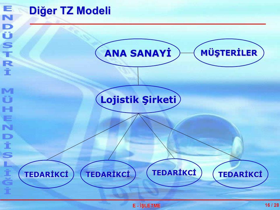 Diğer TZ Modeli 16 / 28 MÜŞTERİLER ANA SANAYİ TEDARİKCİTEDARİKCİ TEDARİKCİ TEDARİKCİ Lojistik Şirketi E - İŞLETME
