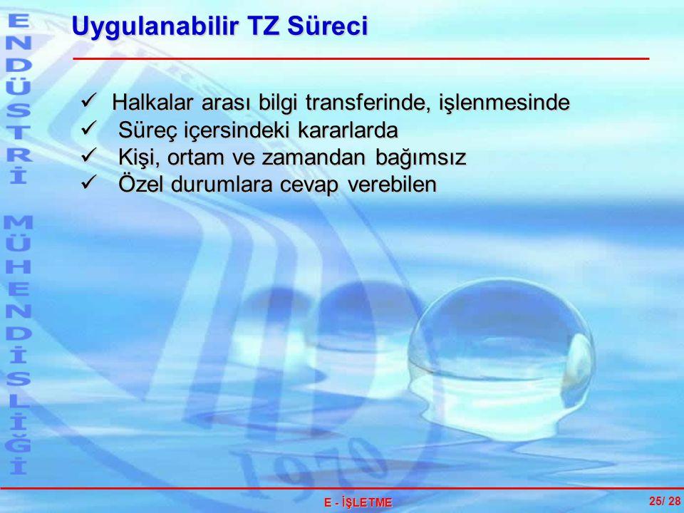Uygulanabilir TZ Süreci 25/ 28 E - İŞLETME Halkalar arası bilgi transferinde, işlenmesinde Halkalar arası bilgi transferinde, işlenmesinde Süreç içers