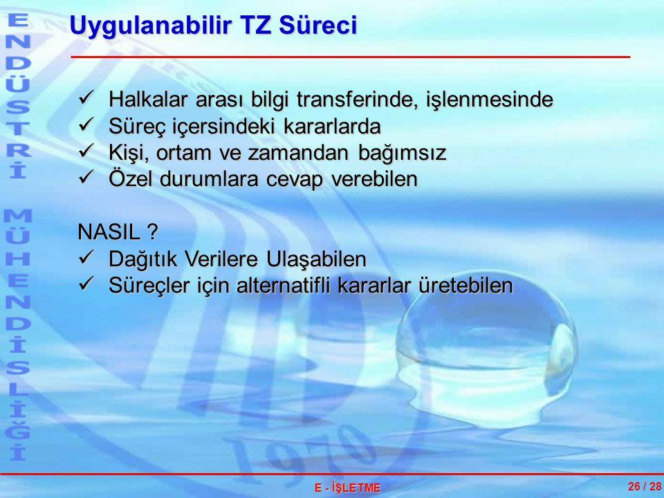 Uygulanabilir TZ Süreci 26 / 28 E - İŞLETME Halkalar arası bilgi transferinde, işlenmesinde Halkalar arası bilgi transferinde, işlenmesinde Süreç içer