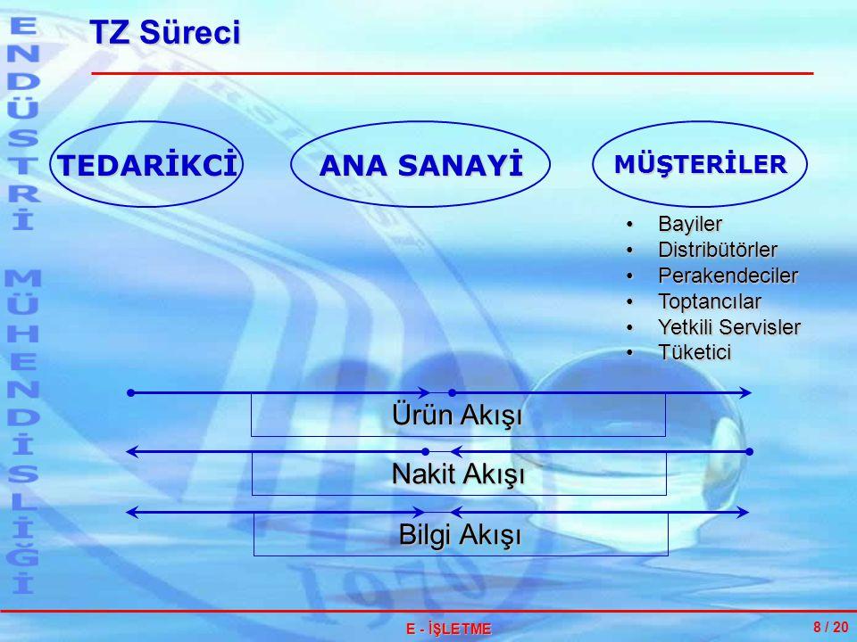 TZ'ye Zeki Yaklaşım : BİLGİ 19 / 28 E - İŞLETME Nasıl Ulaşacak.