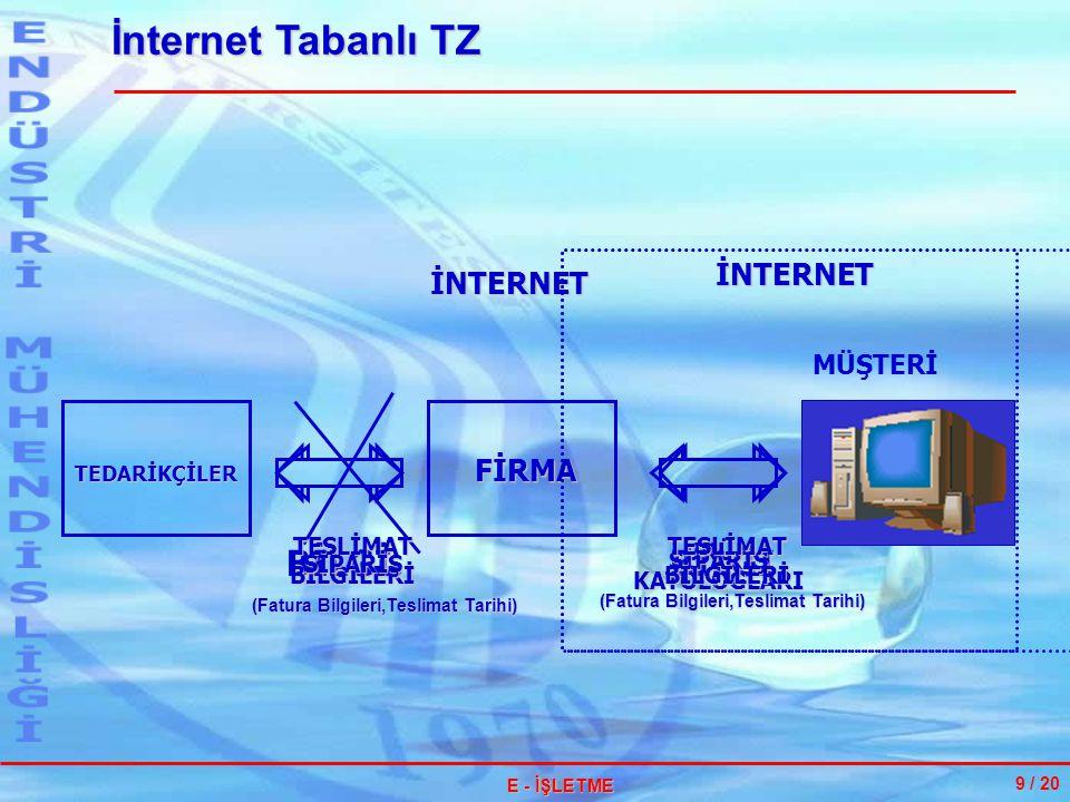 İnternet Tabanlı TZ 10 / 28 E - İŞLETME İNTERNET Veri tabanı MÜŞTERİLER TEDARİKÇİLER