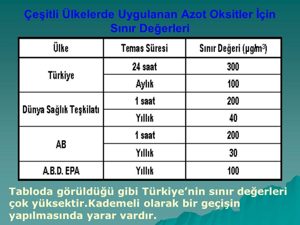 Çeşitli Ülkelerde Uygulanan Azot Oksitler İçin Sınır Değerleri Tabloda görüldüğü gibi Türkiye'nin sınır değerleri çok yüksektir.Kademeli olarak bir geçişin yapılmasında yarar vardır.