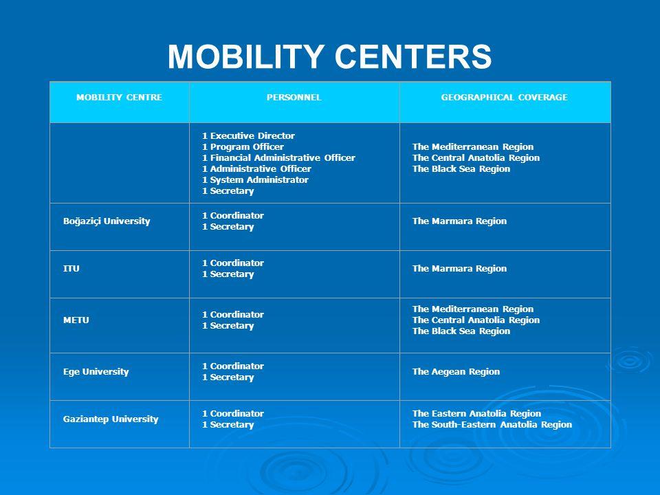 TURKISH MOBILITY CENTERS (TR MONET OFFICES) MOBILITY CENTER 1 - ANKARA TR MONET- TÜBİTAK EU FRAMEWORK PROGRAMS UNIT  Contact Points: Prof.Dr.