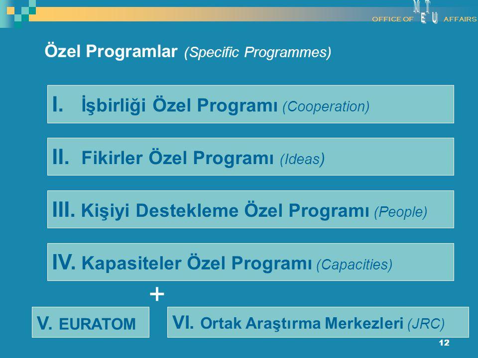 12 I. İşbirliği Özel Programı (Cooperation) II. Fikirler Özel Programı (Ideas ) III. Kişiyi Destekleme Özel Programı (People) IV. Kapasiteler Özel Pro