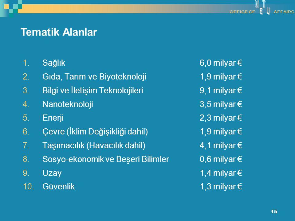 15 1.Sağlık 6,0 milyar € 2.Gıda, Tarım ve Biyoteknoloji 1,9 milyar € 3.Bilgi ve İletişim Teknolojileri 9,1 milyar € 4.Nanoteknoloji 3,5 milyar € 5.Ene