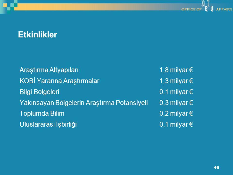 46 Araştırma Altyapıları 1,8 milyar € KOBİ Yararına Araştırmalar 1,3 milyar € Bilgi Bölgeleri 0,1 milyar € Yakınsayan Bölgelerin Araştırma Potansiyeli