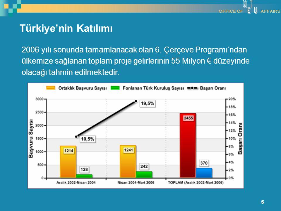 5 Türkiye'nin Katılımı 2006 yılı sonunda tamamlanacak olan 6. Çerçeve Programı'ndan ülkemize sağlanan toplam proje gelirlerinin 55 Milyon € düzeyinde