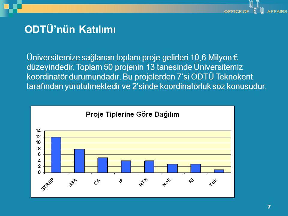 7 ODTÜ'nün Katılımı Üniversitemize sağlanan toplam proje gelirleri 10,6 Milyon € düzeyindedir. Toplam 50 projenin 13 tanesinde Üniversitemiz koordinat