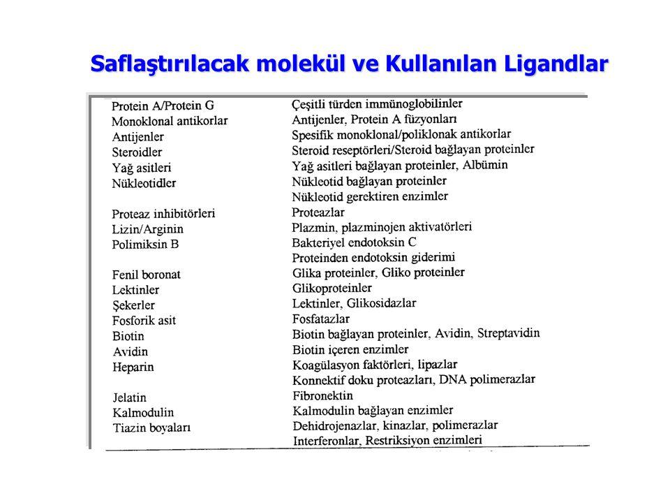 Saflaştırılacak molekül ve Kullanılan Ligandlar