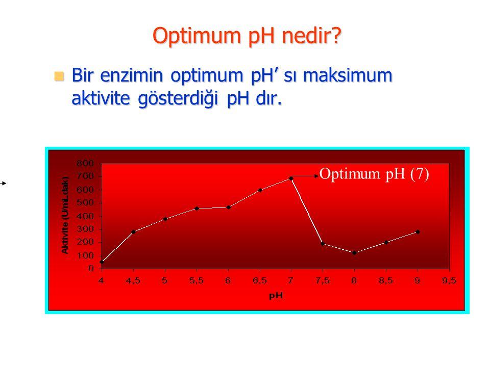 Optimum pH nedir? Bir enzimin optimum pH' sı maksimum aktivite gösterdiği pH dır. Bir enzimin optimum pH' sı maksimum aktivite gösterdiği pH dır. Opti