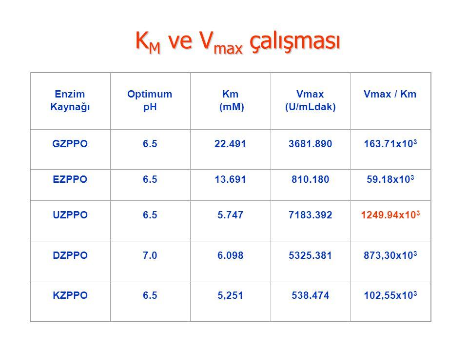 K M ve V max çalışması Enzim Kaynağı Optimum pH Km (mM) Vmax (U/mLdak) Vmax / Km GZPPO6.522.4913681.890163.71x10 3 EZPPO6.513.691810.18059.18x10 3 UZP