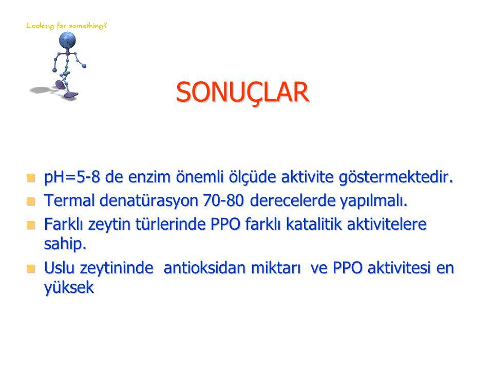 SONUÇLAR pH=5-8 de enzim önemli ölçüde aktivite göstermektedir. pH=5-8 de enzim önemli ölçüde aktivite göstermektedir. Termal denatürasyon 70-80 derec