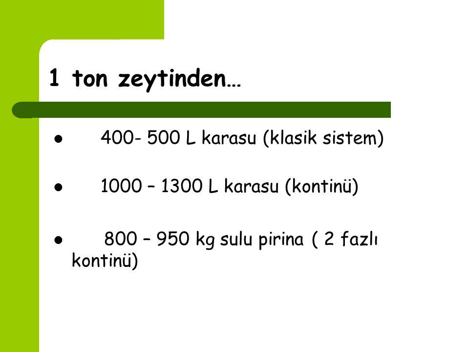 Karasu'yun Özellikleri 1. Sıvı atık 2. Yüksek miktarlarda organik (polifenol vs.) ve inorganik madde 3. Koyu renk ve zeytinyağına özgü koku 4. 3.0-5.9