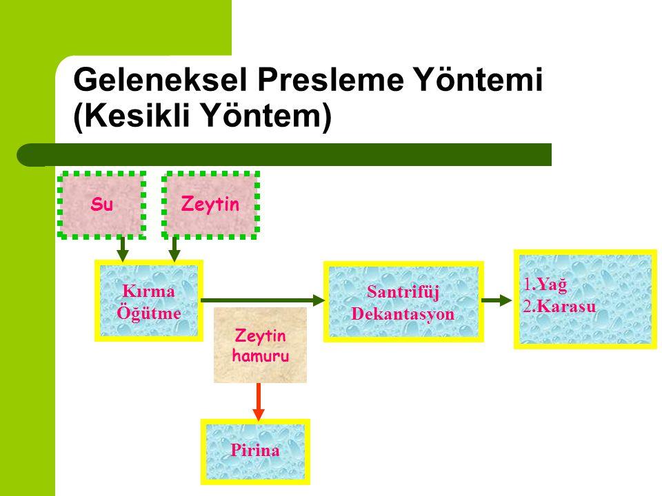 Zeytinyağı Üretim Yöntemleri Geleneksel Presleme Yöntemi 1.Üç fazlı 2.İki fazlı Sürekli Üretim Yöntemi