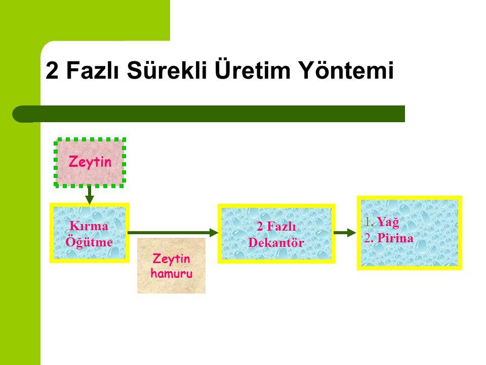 3 Fazlı Sürekli Üretim Yöntemi SuZeytin Kırma Öğütme 3 Fazlı Dekantör Zeytin hamuru 1. Yağ 2. Karasu 3. Pirina
