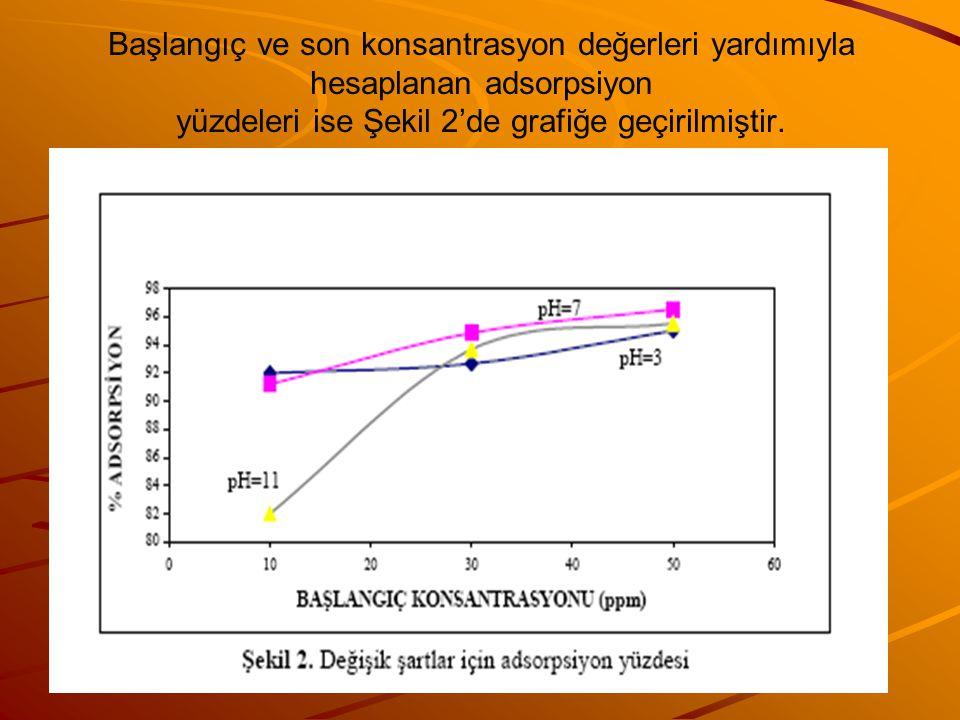 Başlangıç ve son konsantrasyon değerleri yardımıyla hesaplanan adsorpsiyon yüzdeleri ise Şekil 2'de grafiğe geçirilmiştir.