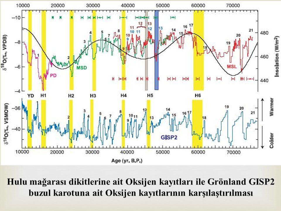 Hulu mağarası dikitlerine ait Oksijen kayıtları ile Grönland GISP2 buzul karotuna ait Oksijen kayıtlarının karşılaştırılması