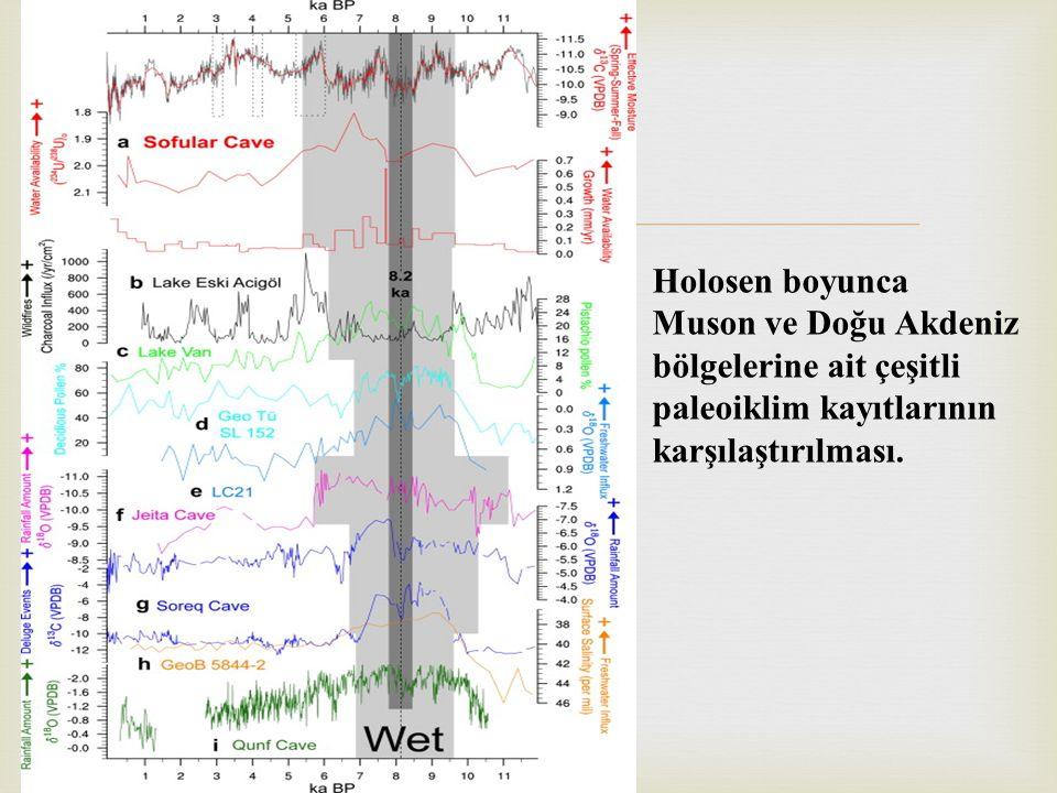  Holosen boyunca Muson ve Doğu Akdeniz bölgelerine ait çeşitli paleoiklim kayıtlarının karşılaştırılması.