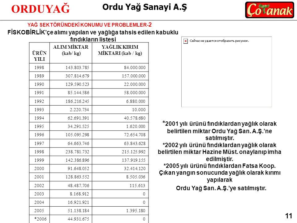 Ordu Yağ Sanayi A.Ş ORDUYAĞ YAĞ SEKTÖRÜNDEKİ KONUMU VE PROBLEMLER- 2 11 ÜRÜN YILI ALIM MİKTAR (kab/ kg) YAĞLIK KIRIM MİKTARI (kab / kg) 1998143.803.78