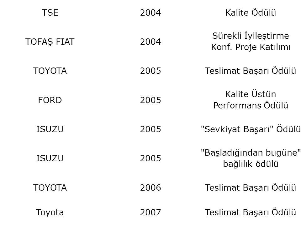 TSE2004Kalite Ödülü TOFAŞ FIAT2004 Sürekli İyileştirme Konf. Proje Katılımı TOYOTA2005Teslimat Başarı Ödülü FORD2005 Kalite Üstün Performans Ödülü ISU
