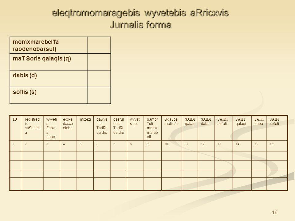 16 eleqtromomaragebis wyvetebis aRricxvis Jurnalis forma momxmarebelTa raodenoba (sul) maT Soris qalaqis (q) dabis (d) soflis (s) ID registraci is saS