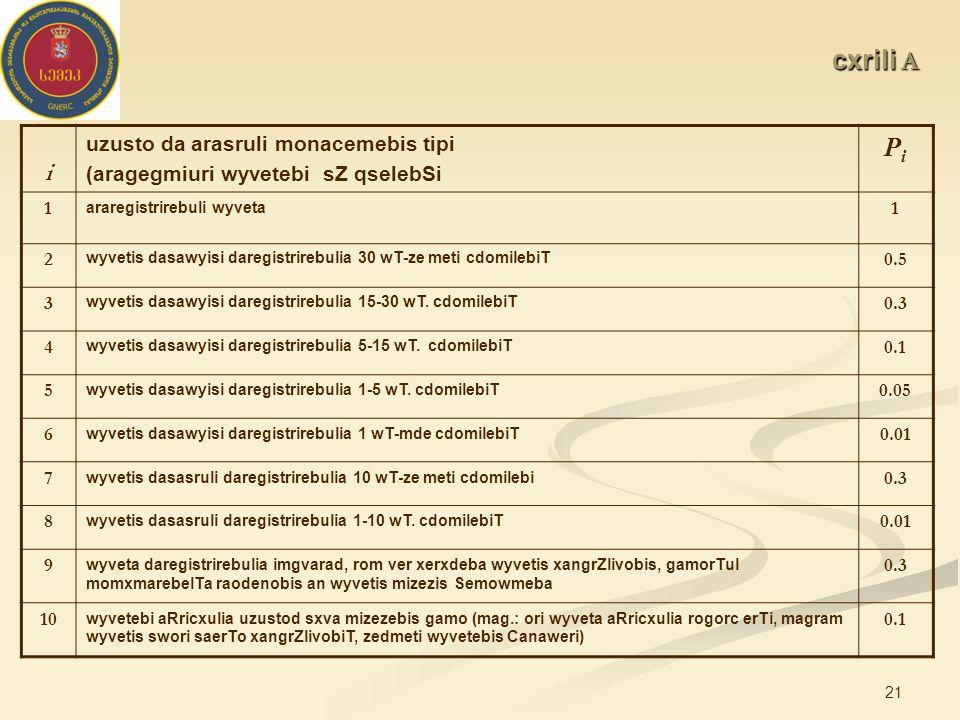 21 cxrili A i uzusto da arasruli monacemebis tipi (aragegmiuri wyvetebi sZ qselebSi PiPi 1 araregistrirebuli wyveta 1 2 wyvetis dasawyisi daregistrirebulia 30 wT-ze meti cdomilebiT 0.5 3 wyvetis dasawyisi daregistrirebulia 15-30 wT.