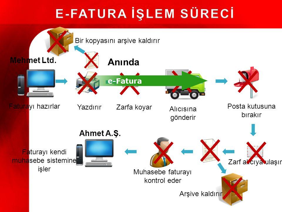 Faturayı hazırlar YazdırırZarfa koyar Alıcısına gönderir Posta kutusuna bırakır Zarf alıcıya ulaşır Muhasebe faturayı kontrol eder Faturayı kendi muhasebe sistemine işler Arşive kaldırır Mehmet Ltd.