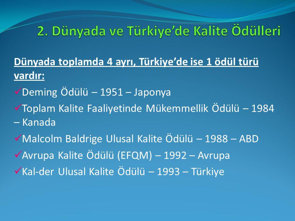 Dünyada toplamda 4 ayrı, Türkiye'de ise 1 ödül türü vardır: Deming Ödülü – 1951 – Japonya Toplam Kalite Faaliyetinde Mükemmellik Ödülü – 1984 – Kanada